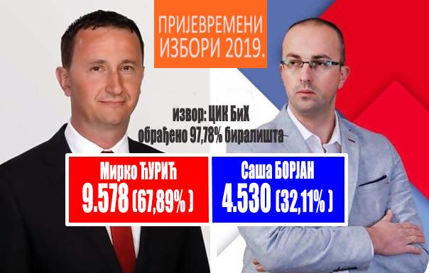 CIK: Ćurić 5.000 glasova više od Borjana